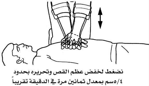 ضغط الصدر