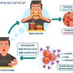 مقاومة الإنسولين سبب مرض سكري السمنة
